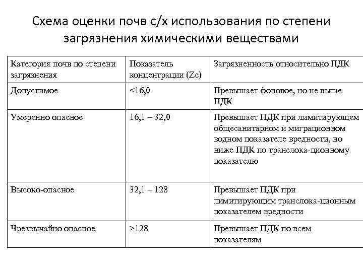 Схема оценки почв с/х использования по степени загрязнения химическими веществами Категория почв по степени