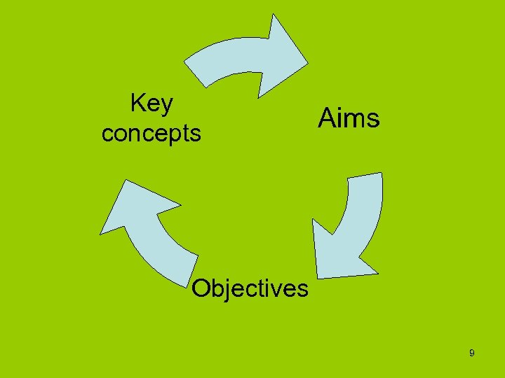 Key concepts Aims Objectives 9