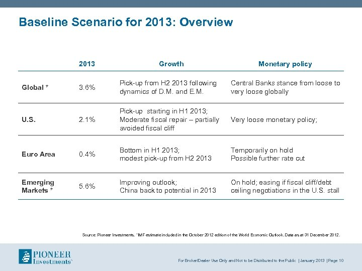 Baseline Scenario for 2013: Overview 2013 Growth Monetary policy 3. 6% Pick up from