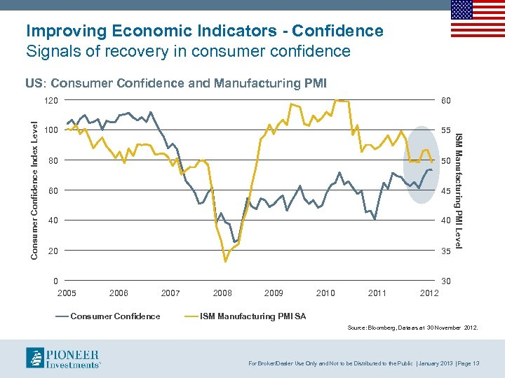 Improving Economic Indicators - Confidence Signals of recovery in consumer confidence US: Consumer Confidence
