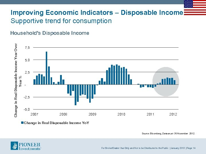 Improving Economic Indicators – Disposable Income Supportive trend for consumption Change in Real Disposable