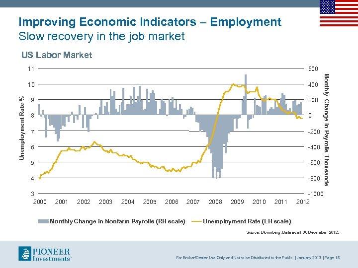 Improving Economic Indicators – Employment Slow recovery in the job market US Labor Market