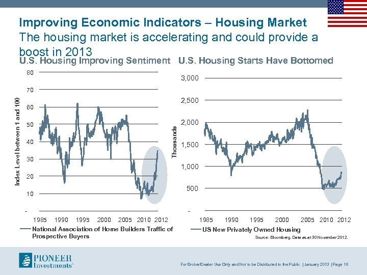 Improving Economic Indicators – Housing Market The housing market is accelerating and could provide