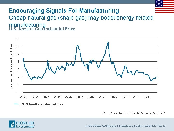 Encouraging Signals For Manufacturing Cheap natural gas (shale gas) may boost energy related manufacturing