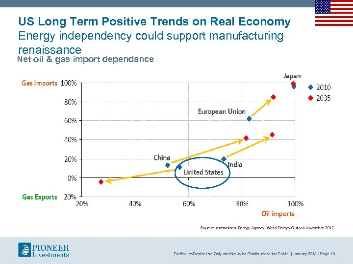 US Long Term Positive Trends on Real Economy Energy independency could support manufacturing renaissance