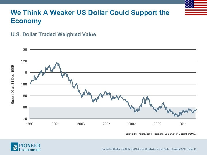 We Think A Weaker US Dollar Could Support the Economy U. S. Dollar Traded-Weighted