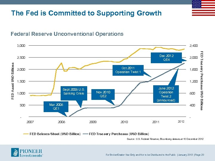 The Fed is Committed to Supporting Growth Federal Reserve Unconventional Operations 3, 000 2,