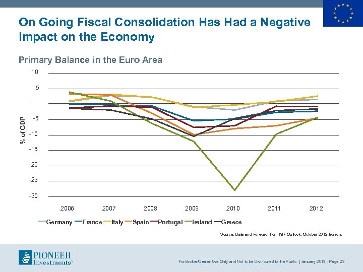 On Going Fiscal Consolidation Has Had a Negative Impact on the Economy Primary Balance