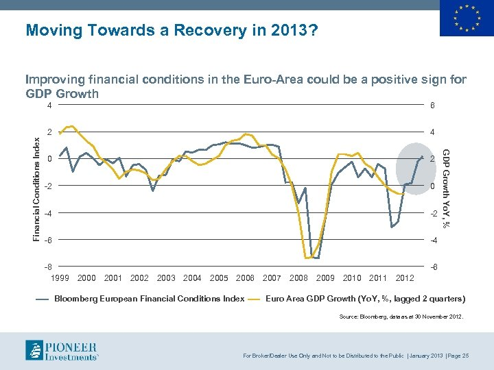 Moving Towards a Recovery in 2013? Improving financial conditions in the Euro-Area could be