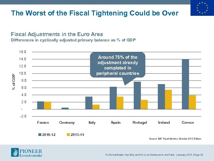 The Worst of the Fiscal Tightening Could be Over Fiscal Adjustments in the Euro