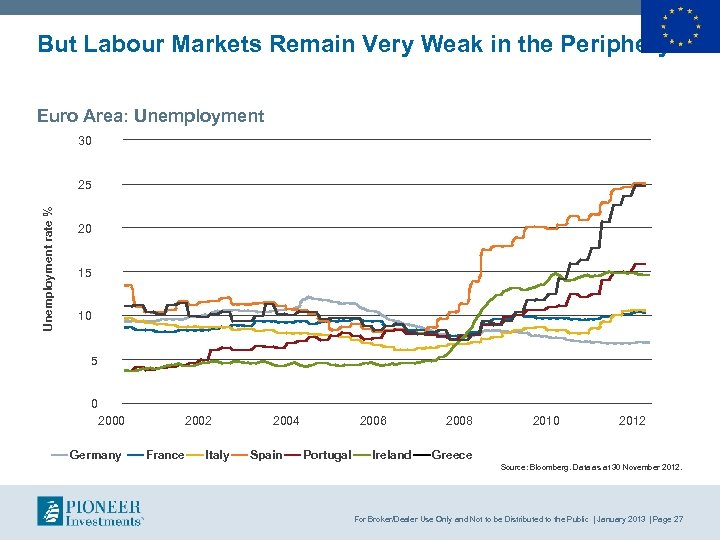 But Labour Markets Remain Very Weak in the Periphery Euro Area: Unemployment 30 Unemployment