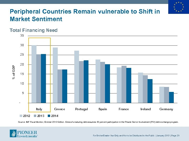 Peripheral Countries Remain vulnerable to Shift in Market Sentiment Total Financing Need 35 30