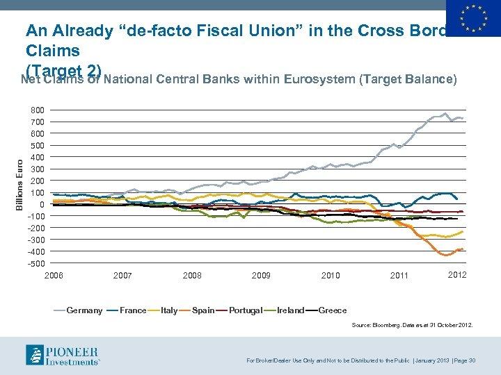 "Billions Euro An Already ""de-facto Fiscal Union"" in the Cross Border Claims (Target 2)"