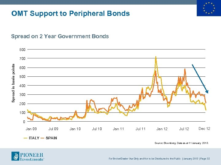 OMT Support to Peripheral Bonds Spread on 2 Year Government Bonds 800 Spread in