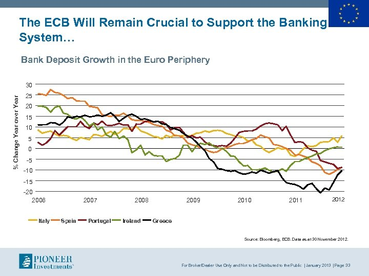 The ECB Will Remain Crucial to Support the Banking System… Bank Deposit Growth in