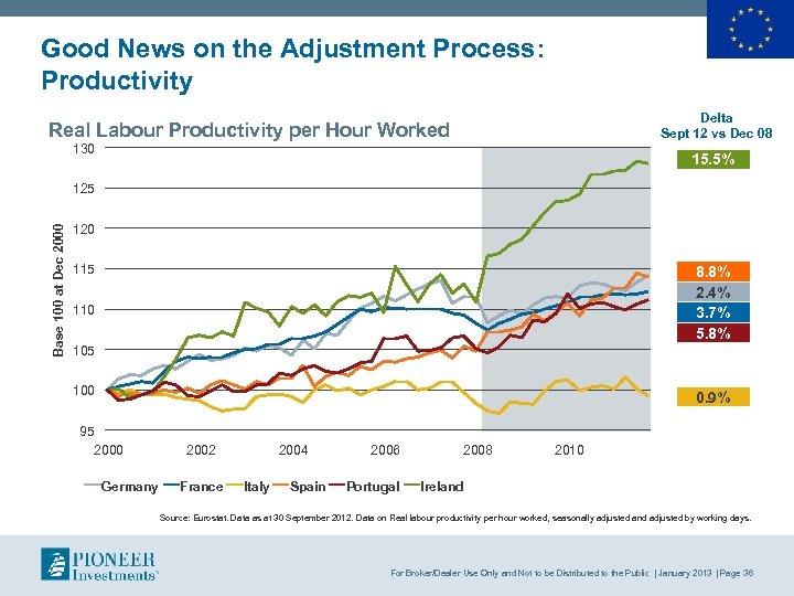 Good News on the Adjustment Process: Productivity Delta Sept 12 vs Dec 08 Real