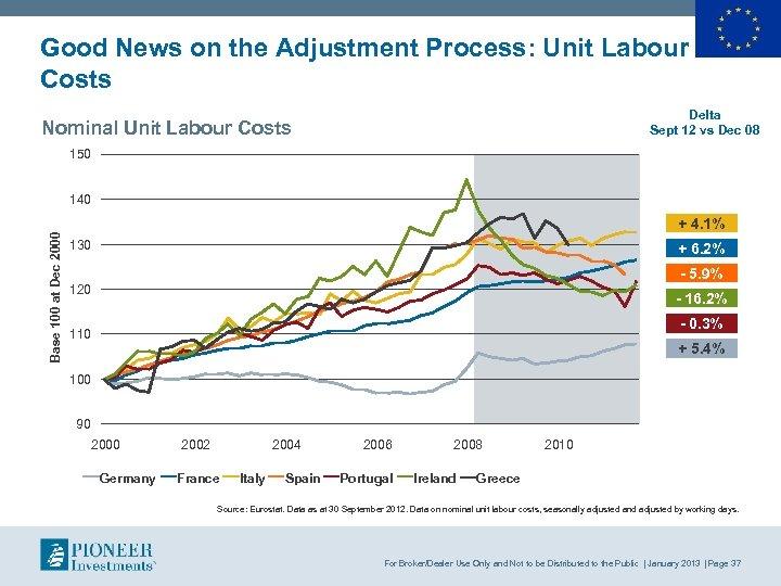 Good News on the Adjustment Process: Unit Labour Costs Delta Sept 12 vs Dec