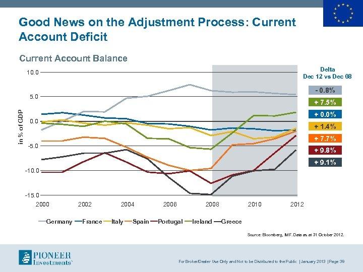 Good News on the Adjustment Process: Current Account Deficit Current Account Balance Delta Dec