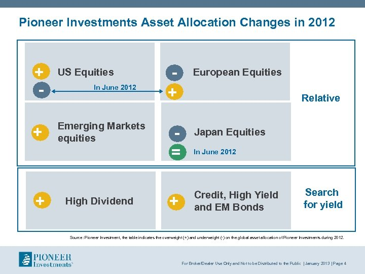 Pioneer Investments Asset Allocation Changes in 2012 + - US Equities + Emerging Markets