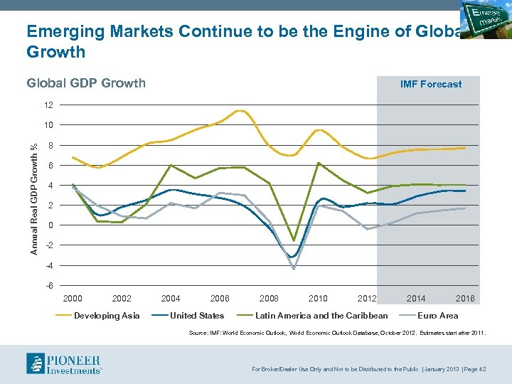 Emerging Markets Continue to be the Engine of Global Growth Global GDP Growth IMF
