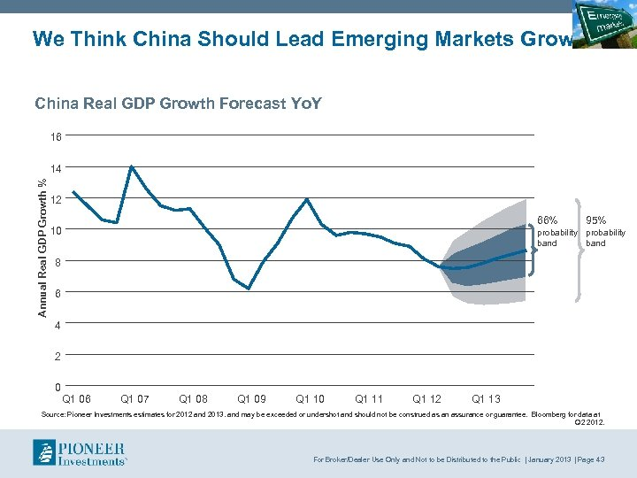 We Think China Should Lead Emerging Markets Growth China Real GDP Growth Forecast Yo.