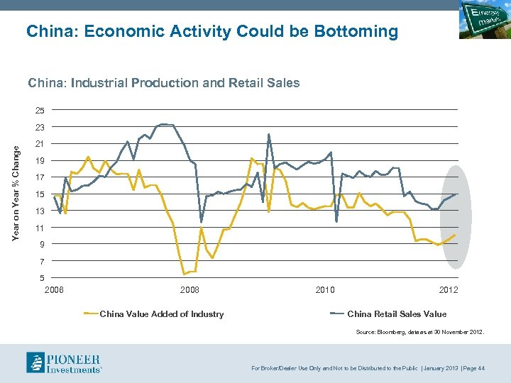 China: Economic Activity Could be Bottoming China: Industrial Production and Retail Sales 25 Year