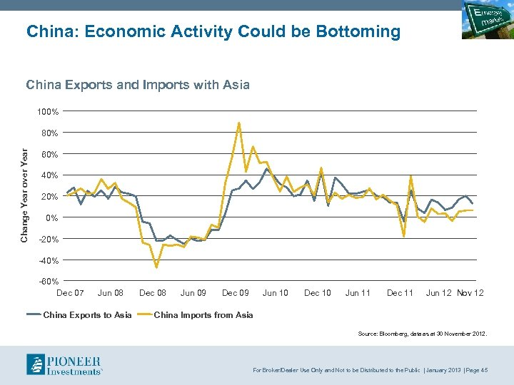 China: Economic Activity Could be Bottoming China Exports and Imports with Asia 100% Change