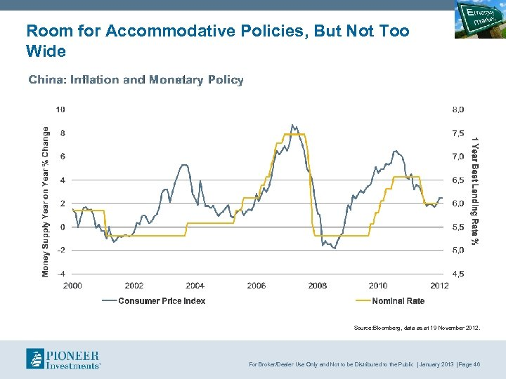 Room for Accommodative Policies, But Not Too Wide Source: Bloomberg, data as at 19