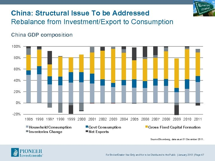 China: Structural Issue To be Addressed Rebalance from Investment/Export to Consumption China GDP composition