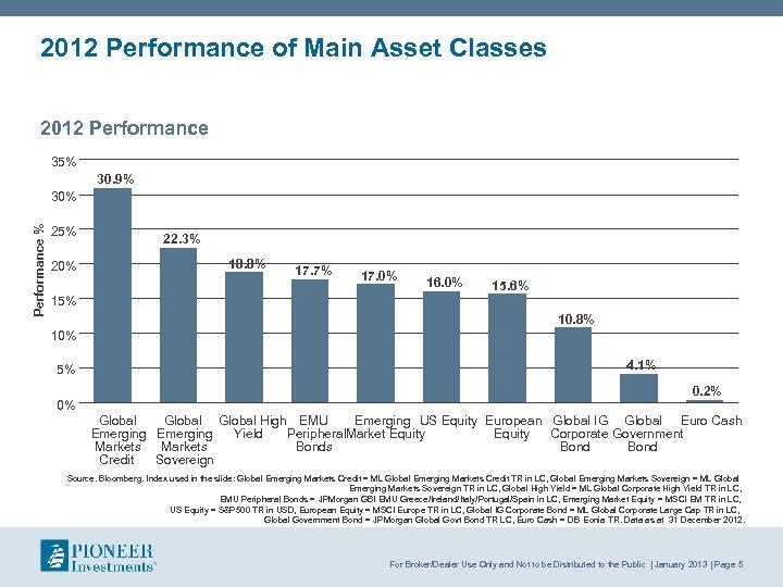 2012 Performance of Main Asset Classes 2012 Performance 35% 30. 9% Performance % 30%