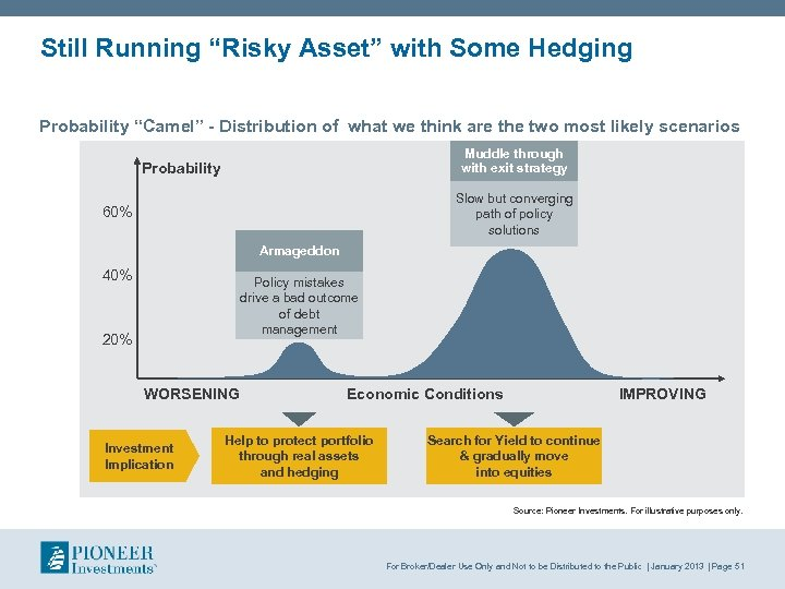 """Still Running """"Risky Asset"""" with Some Hedging Probability """"Camel"""" - Distribution of what we"""