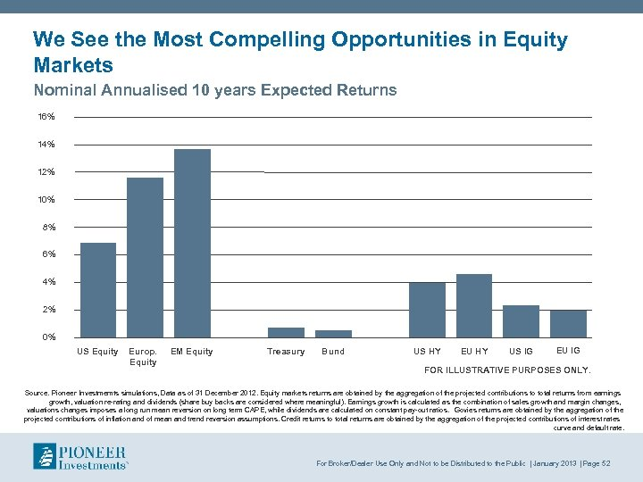 We See the Most Compelling Opportunities in Equity Markets Nominal Annualised 10 years Expected