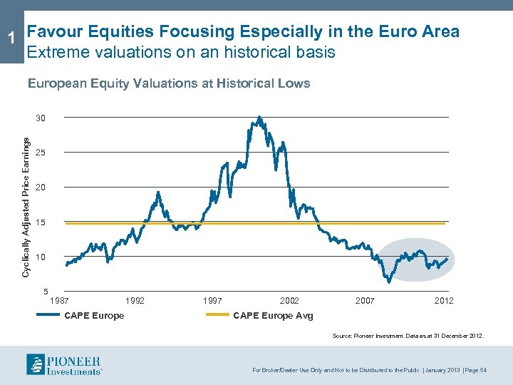 1 Favour Equities Focusing Especially in the Euro Area Extreme valuations on an historical