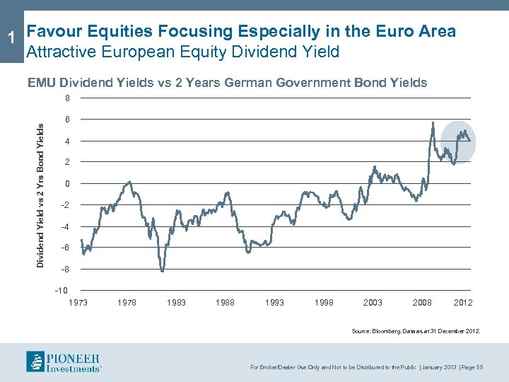 1 Favour Equities Focusing Especially in the Euro Area Attractive European Equity Dividend Yield