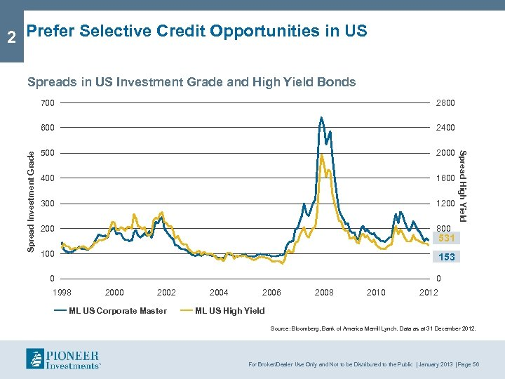 2 Prefer Selective Credit Opportunities in US Spreads in US Investment Grade and High