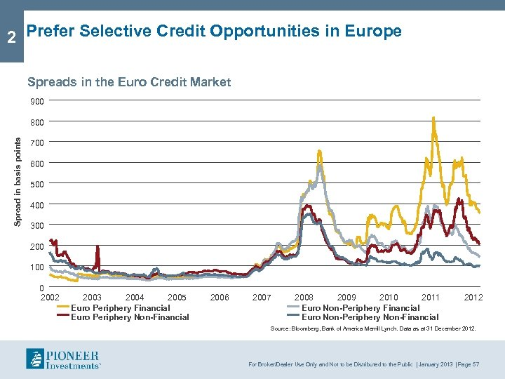 2 Prefer Selective Credit Opportunities in Europe Spreads in the Euro Credit Market 900