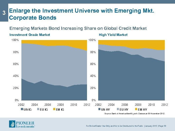 3 Enlarge the Investment Universe with Emerging Mkt. Corporate Bonds Emerging Markets Bond Increasing