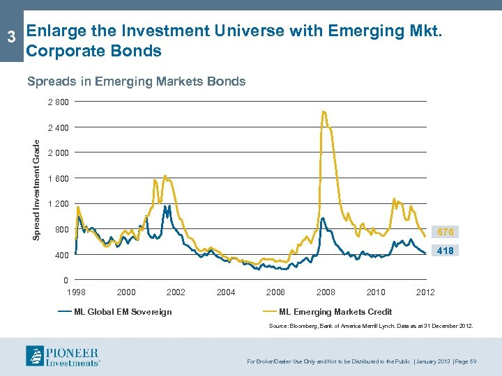 3 Enlarge the Investment Universe with Emerging Mkt. Corporate Bonds Spreads in Emerging Markets
