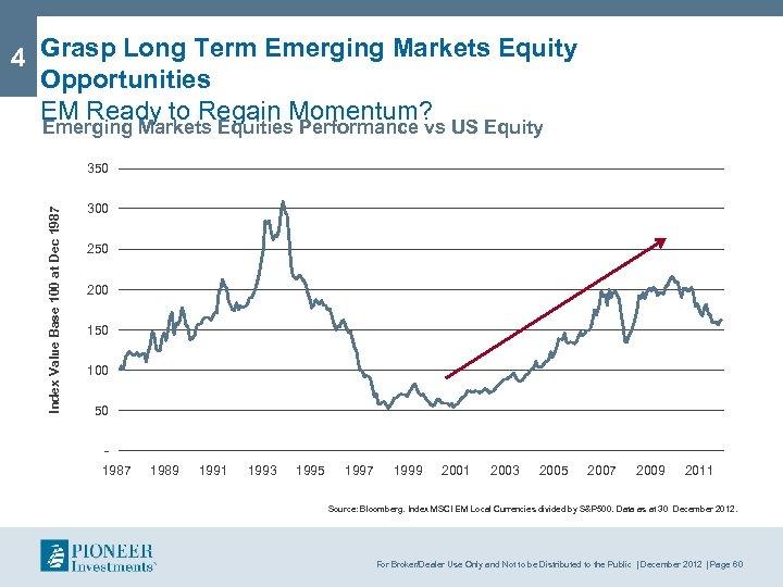 4 Grasp Long Term Emerging Markets Equity Opportunities EM Ready to Regain Momentum? Emerging