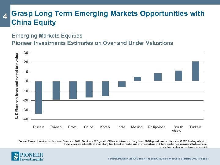 4 Grasp Long Term Emerging Markets Opportunities with China Equity % Difference from estimated