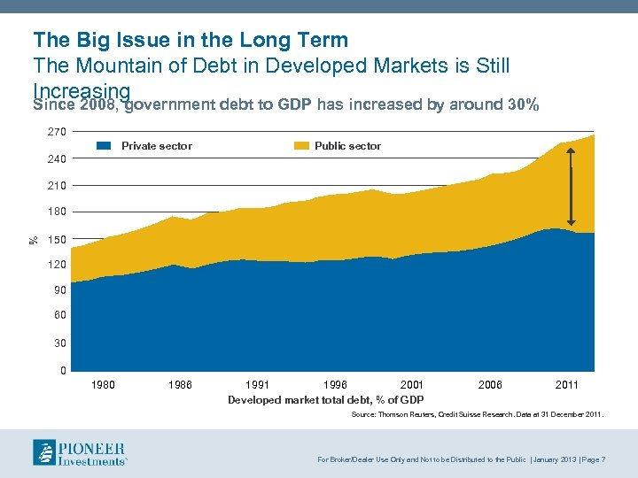 The Big Issue in the Long Term The Mountain of Debt in Developed Markets