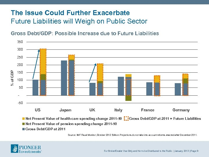 The Issue Could Further Exacerbate Future Liabilities will Weigh on Public Sector Gross Debt/GDP:
