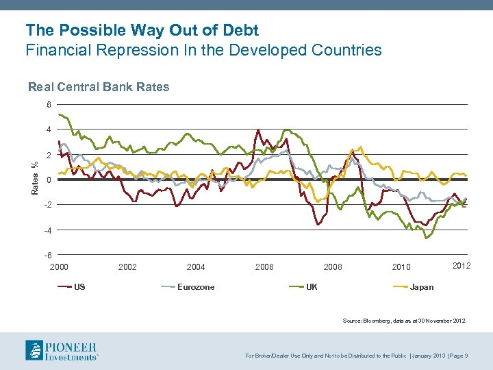 The Possible Way Out of Debt Financial Repression In the Developed Countries Real Central