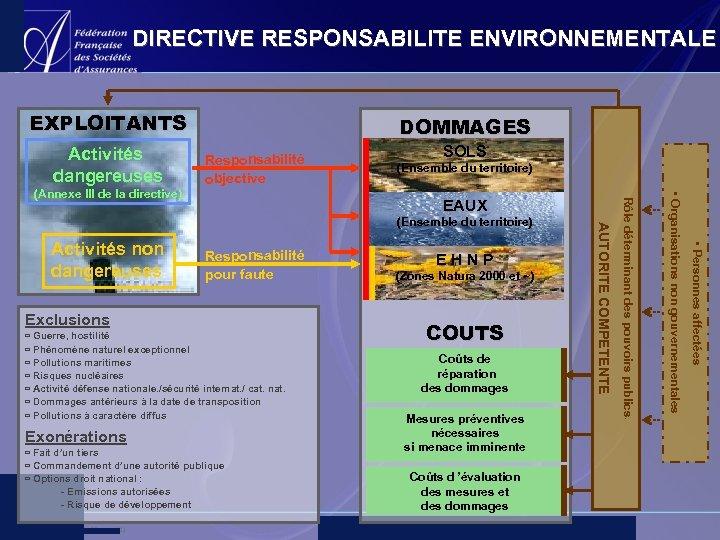 DIRECTIVE RESPONSABILITE ENVIRONNEMENTALE EXPLOITANTS Activités dangereuses DOMMAGES Responsabilité objective (Ensemble du territoire) Responsabilité