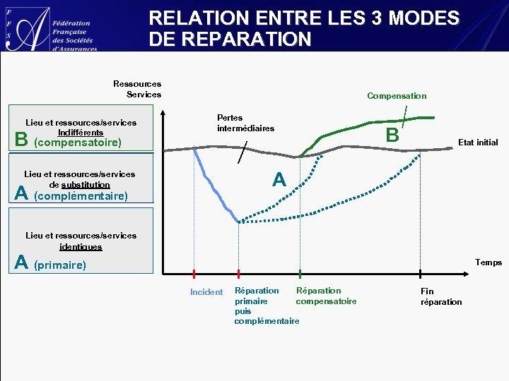 RELATION ENTRE LES 3 MODES DE REPARATION Ressources Services Lieu et ressources/services Indifférents B