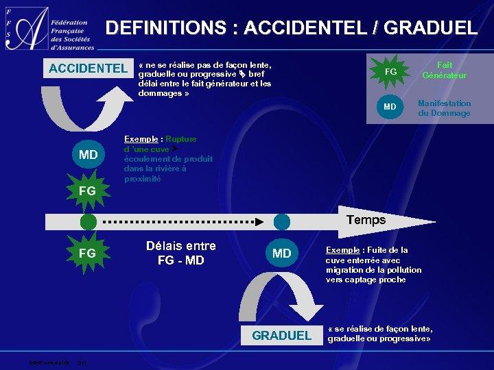 DEFINITIONS : ACCIDENTEL / GRADUEL « ne se réalise pas de façon lente, graduelle
