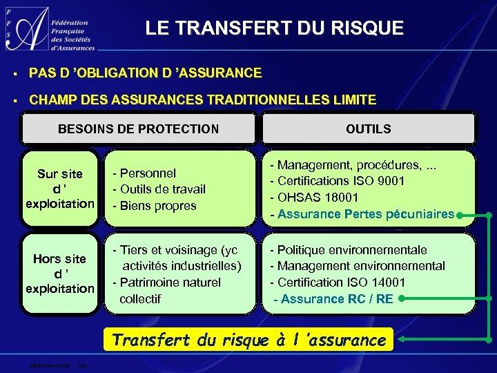 LE TRANSFERT DU RISQUE § PAS D 'OBLIGATION D 'ASSURANCE § CHAMP DES ASSURANCES