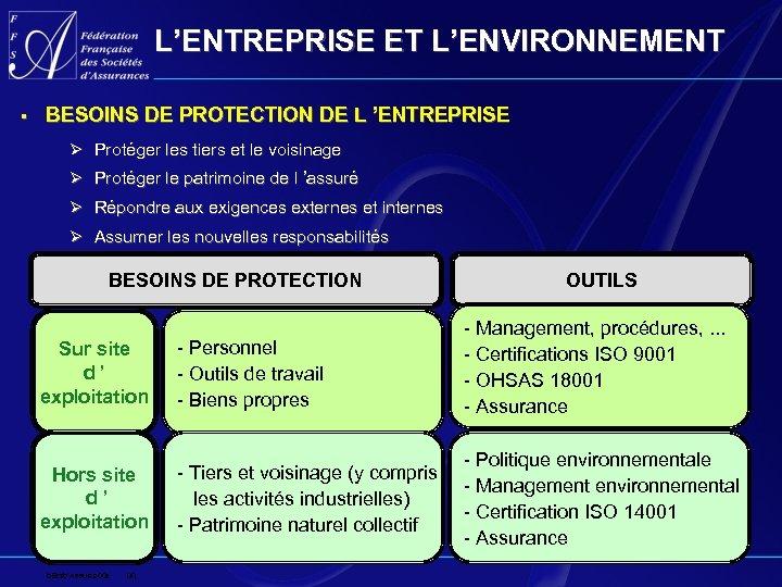 L'ENTREPRISE ET L'ENVIRONNEMENT § BESOINS DE PROTECTION DE L 'ENTREPRISE Ø Protéger les tiers