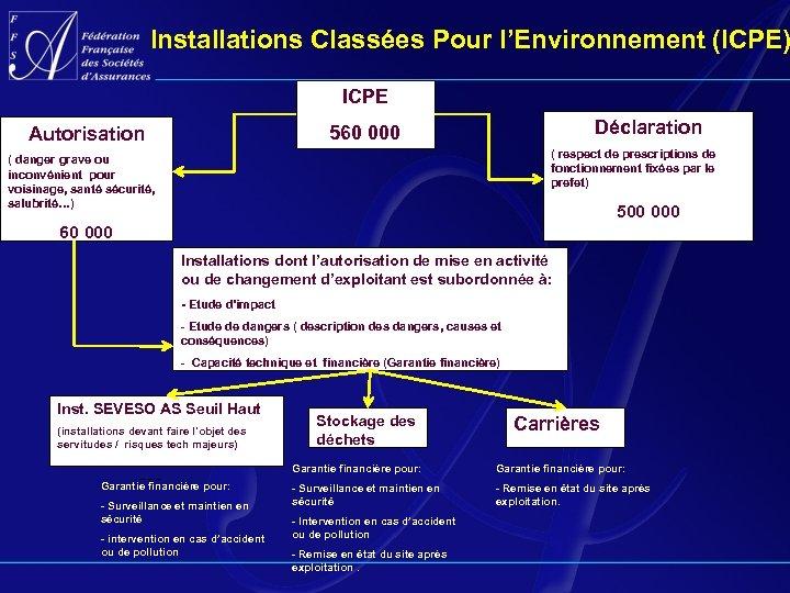 Installations Classées Pour l'Environnement (ICPE) ICPE Déclaration 560 000 Autorisation ( respect de prescriptions