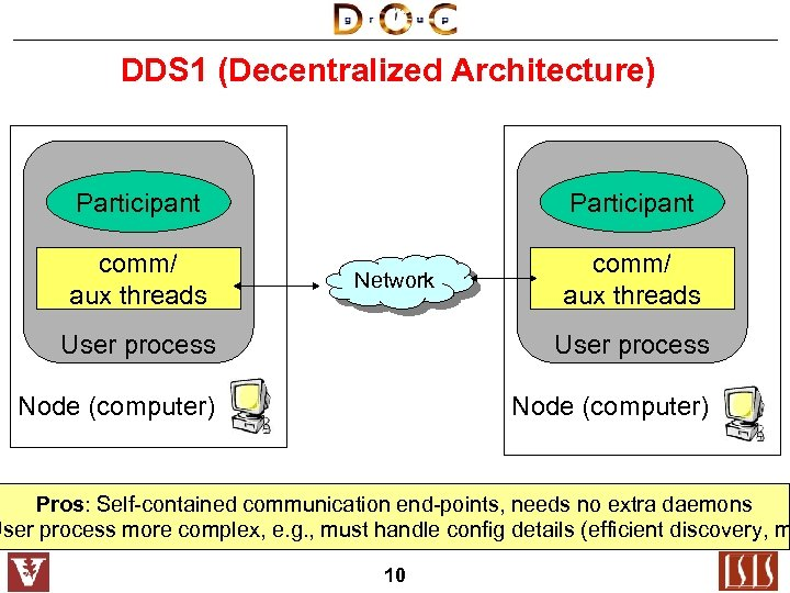 DDS 1 (Decentralized Architecture) Participant comm/ aux threads Participant Network comm/ aux threads User